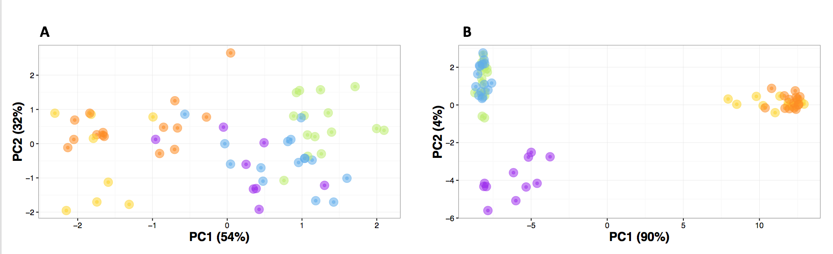 PCA plot of Saltmarsh and Nelson's sparrows for three morphological traits (A) and PCA plot of Saltmarsh and Nelson's sparrows for 1,929 SNPs (B). Colors represent subspecies groups